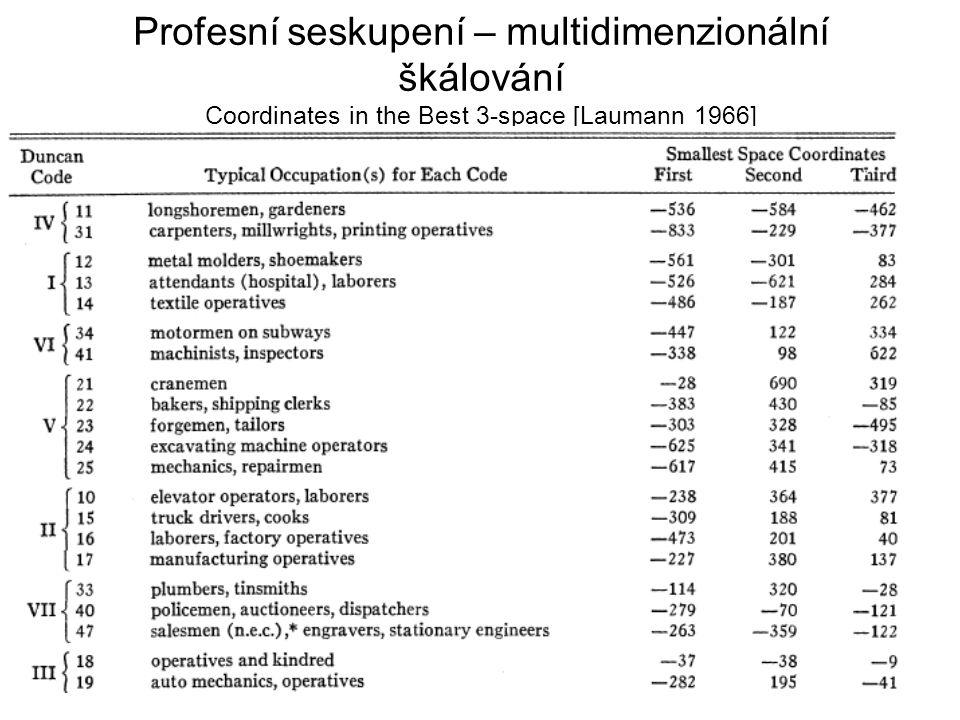 Profesní seskupení – multidimenzionální škálování Coordinates in the Best 3-space [Laumann 1966]